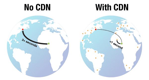 CDN là gì? Mô hình hoạt động? Và các lợi ích khi sử dụng.