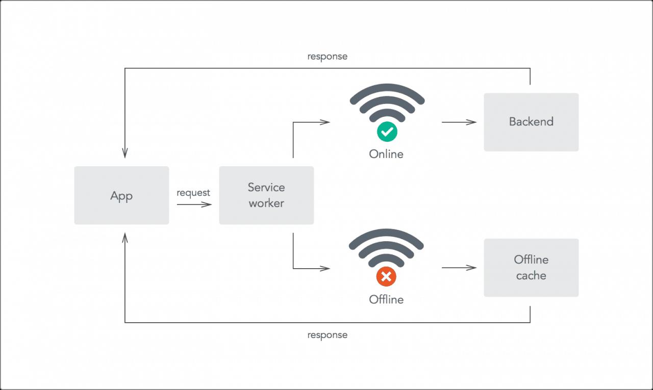 Đang tải offline-first-diagram.png…