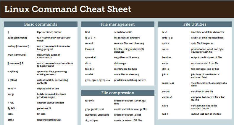 Linux command cheat sheet