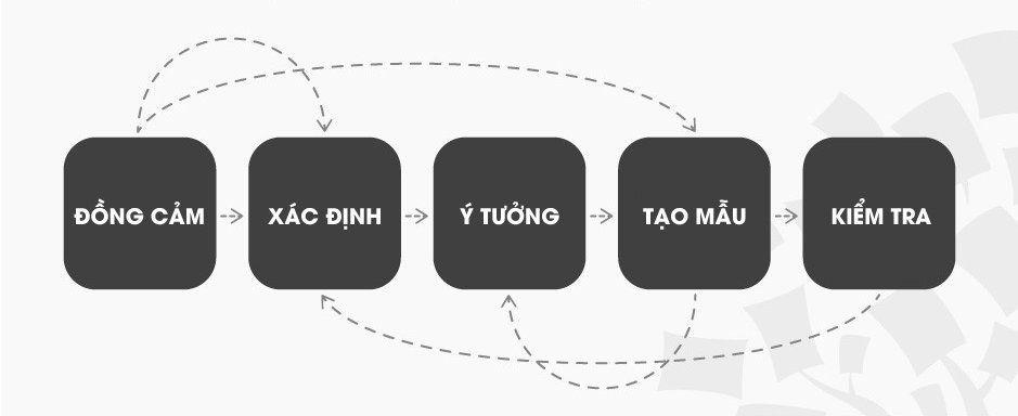 5 giai đoạn của tư duy thiết kế